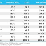 Prix assurance scooter 125