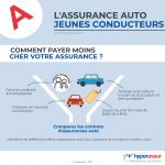 Assurance devis moto