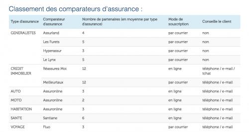 Comparateurs assurance