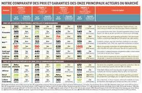 Comparateur prix assurance auto