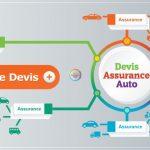 Estimation assurance auto jeune conducteur