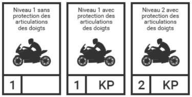 Assurance équipement moto