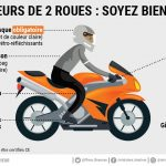 Accident moto equipement