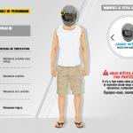 Niveau de protection equipement moto